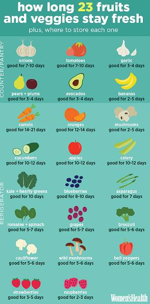 Womens-Health-groenten-en-fruit-houdbaarheid_Voeding_Planetfem
